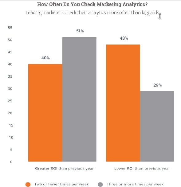 leading inbound marketers check their marketing analytics three or more times in a week