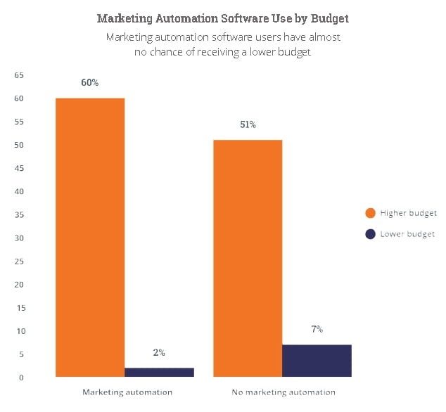 inbound marketing automation software used by budget