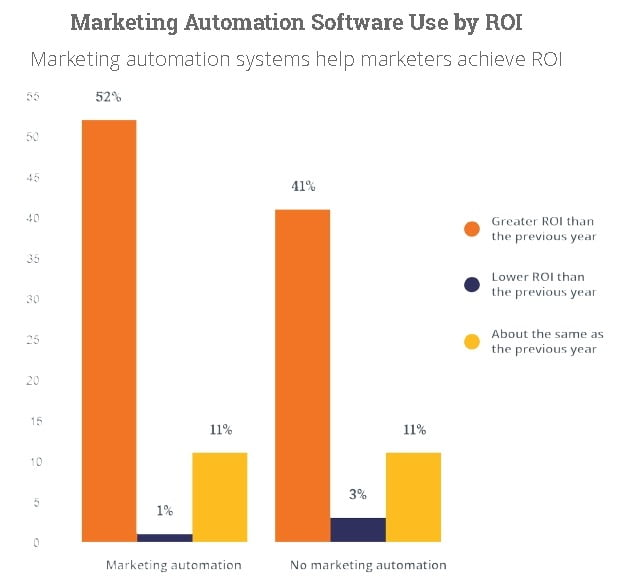 inbound marketing automation software used by return on investment