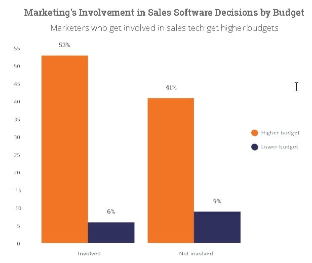 marketing's involvement in sales software decisions by budgett