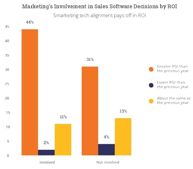 marketing's involvement in sales software decisions by return on investment
