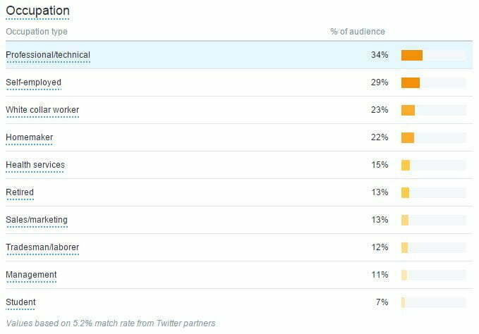 twitter audience occupations, twitter analytics dashboard