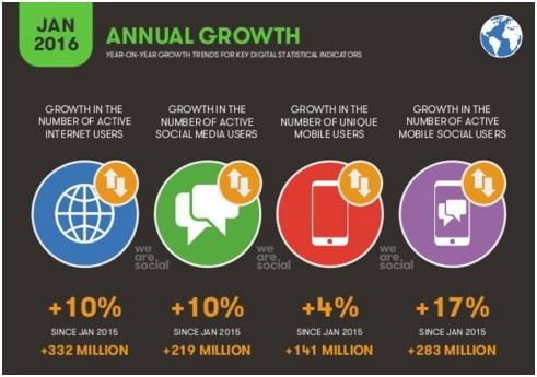 internet-users-annual-growth-rate