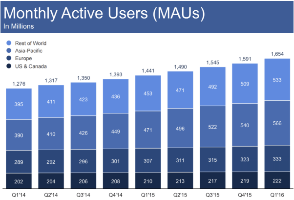 facebook-monthly-active-users