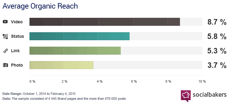 facebook-organic-reach-by-content-type